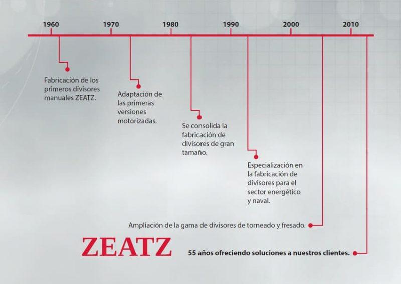 Zeatz-50-anos-de-historia